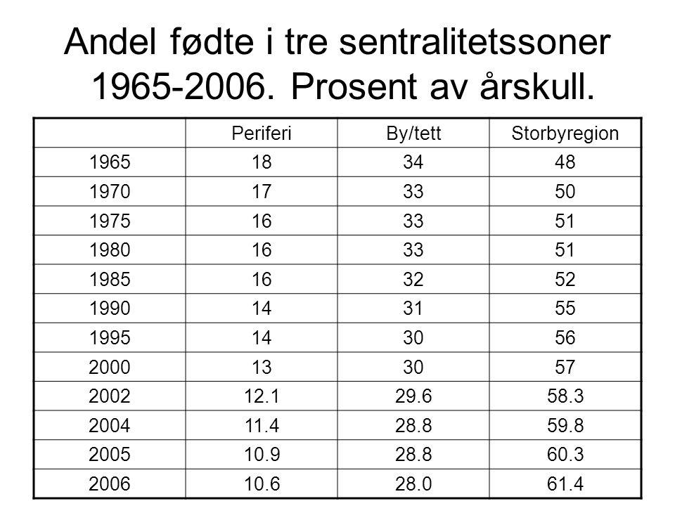 Andel fødte i tre sentralitetssoner 1965-2006.Prosent av årskull.