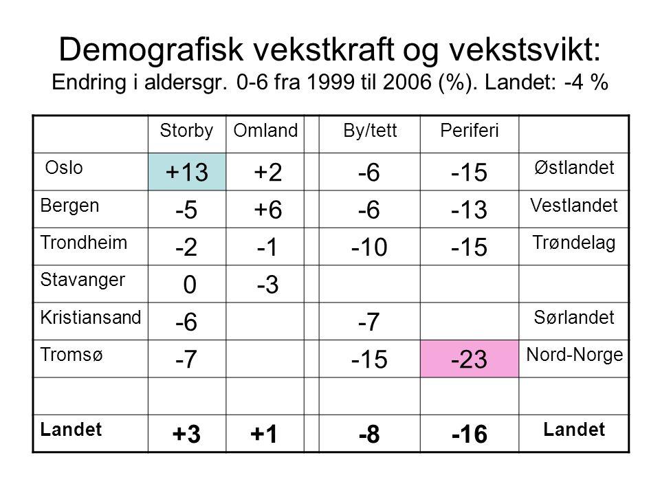 Demografisk vekstkraft og vekstsvikt: Endring i aldersgr.