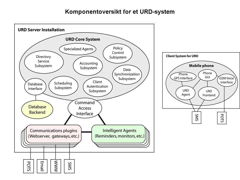 Komponentoversikt for et URD-system