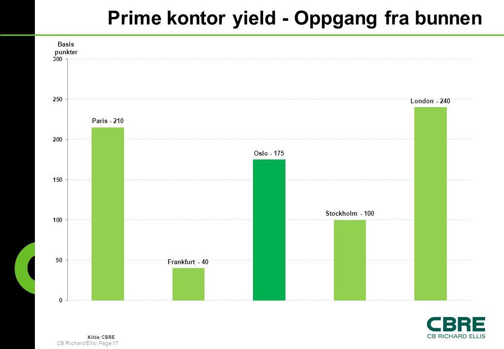 CB Richard Ellis   Page 17 Prime kontor yield - Oppgang fra bunnen Basis punkter Kilde: CBRE