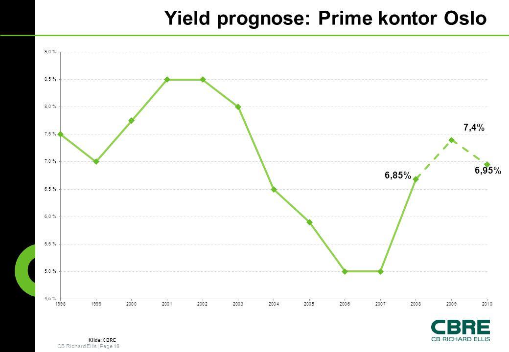 CB Richard Ellis   Page 18 Yield prognose: Prime kontor Oslo 7,4% 6,95% 6,85% Kilde: CBRE