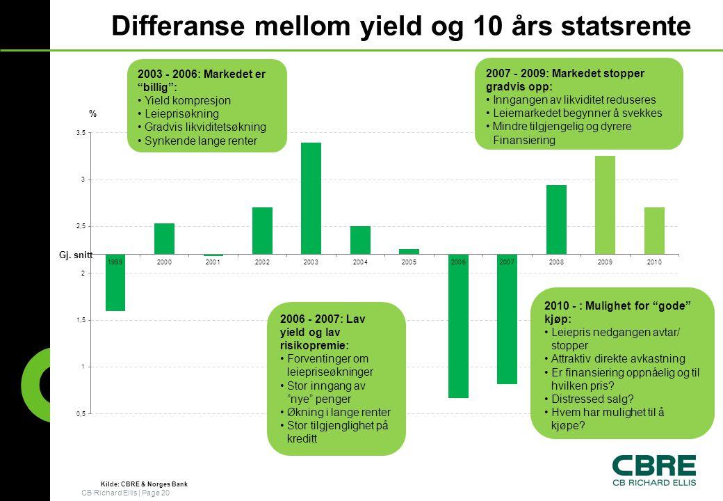 CB Richard Ellis   Page 20 Differanse mellom yield og 10 års statsrente Gj.
