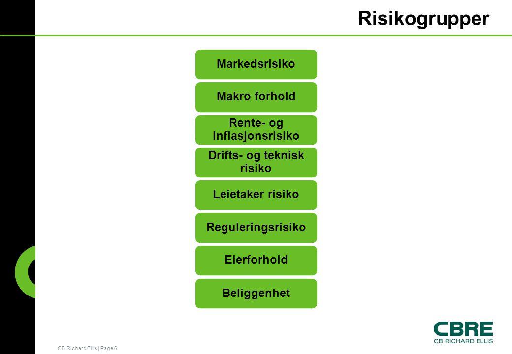 CB Richard Ellis   Page 6 Risikogrupper MarkedsrisikoMakro forhold Rente- og Inflasjonsrisiko Drifts- og teknisk risiko Leietaker risikoReguleringsrisiko Eierforhold Beliggenhet