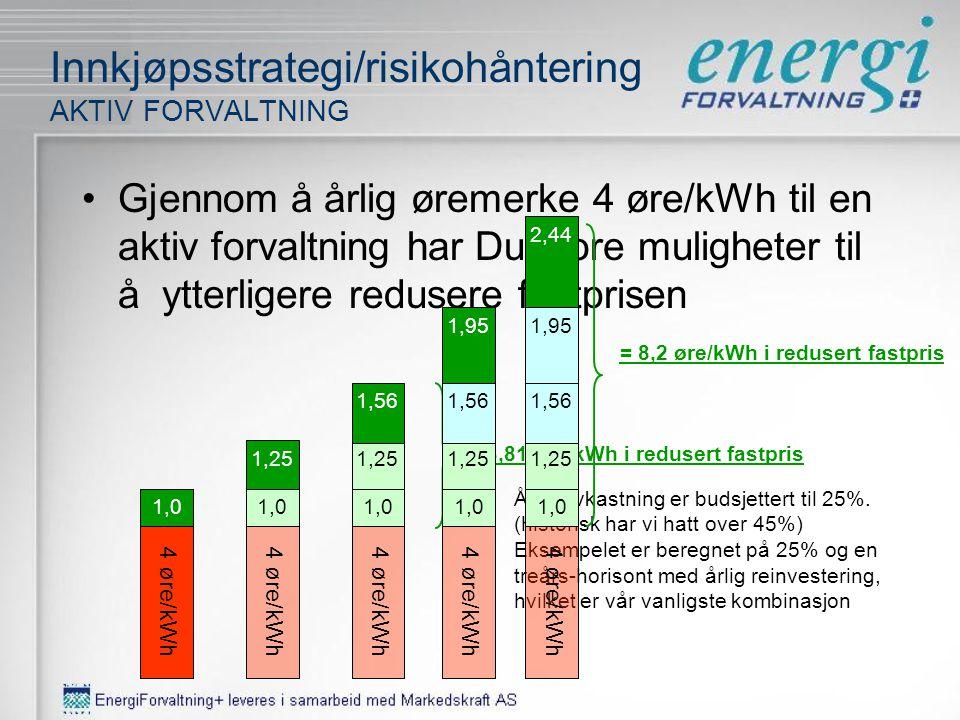 Innkjøpsstrategi/risikohåndtering FLEKSIBELT INNKJØP År 1 Du har alltid full fleksibilitet til å når som helst: D D) Redusere endelig prissikringsnivå
