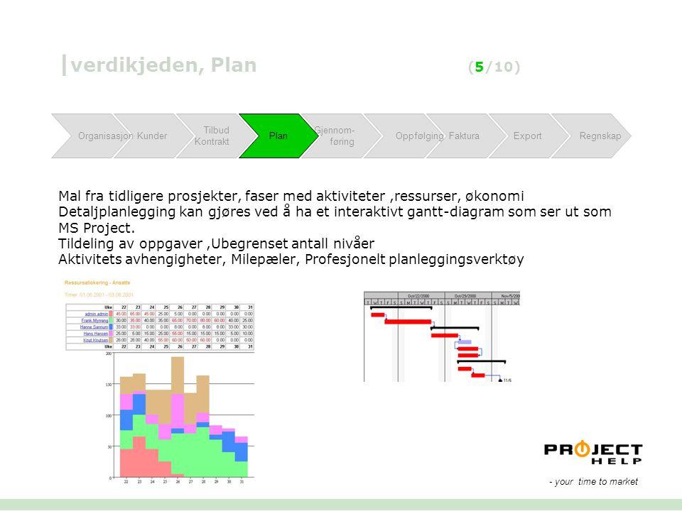 | verdikjeden, Plan (5/10) Mal fra tidligere prosjekter, faser med aktiviteter,ressurser, økonomi Detaljplanlegging kan gjøres ved å ha et interaktivt