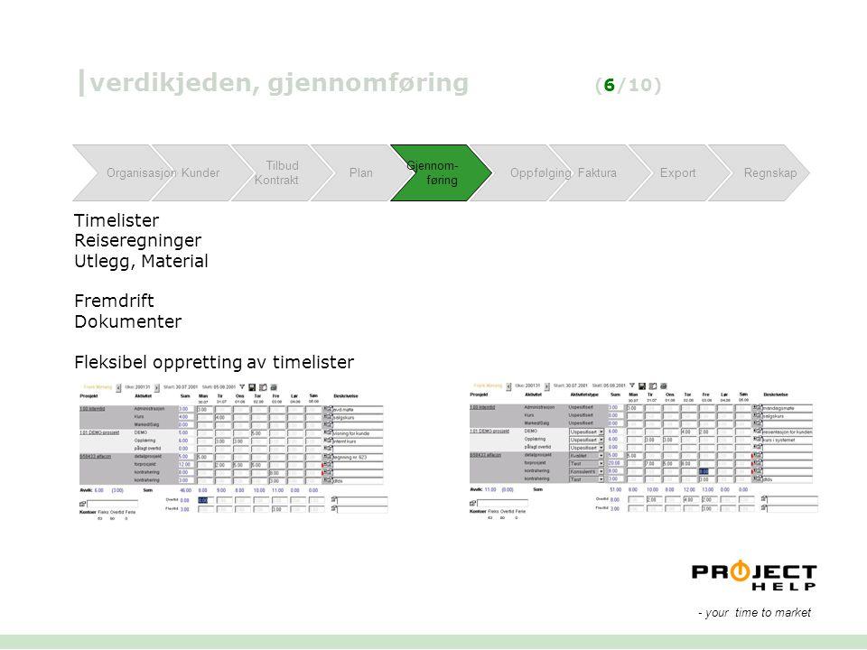| verdikjeden, gjennomføring (6/10) Timelister Reiseregninger Utlegg, Material Fremdrift Dokumenter Fleksibel oppretting av timelister OrganisasjonKun