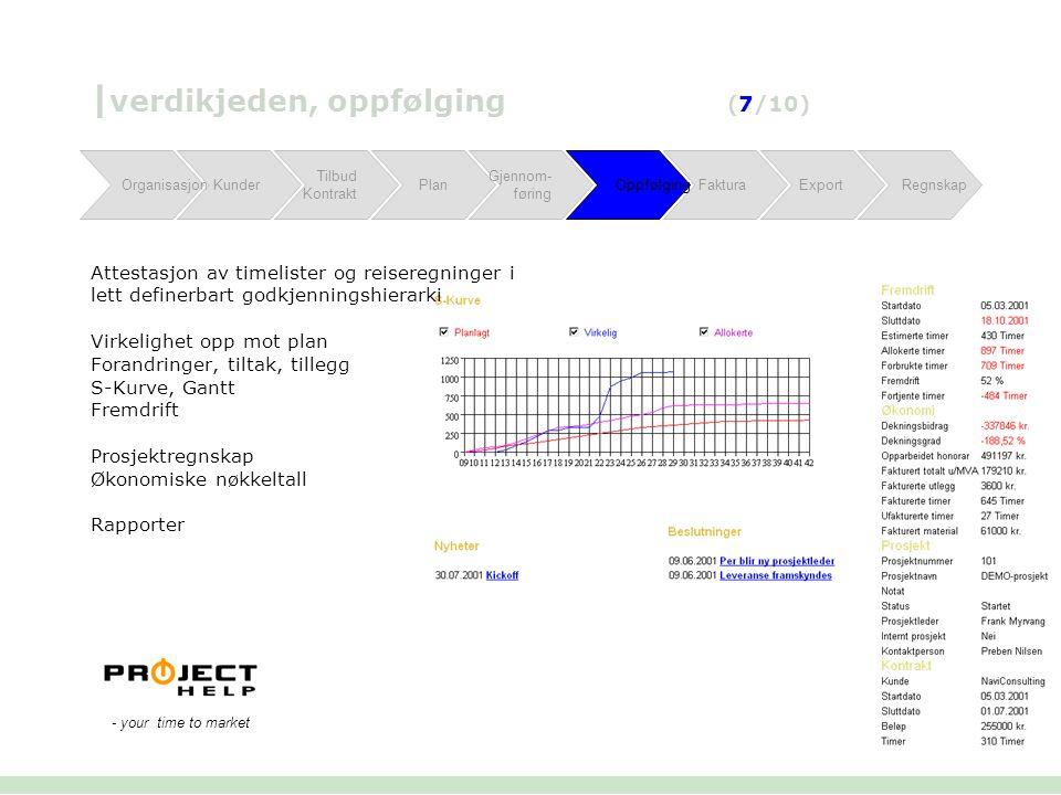 | verdikjeden, oppfølging (7/10) Attestasjon av timelister og reiseregninger i lett definerbart godkjenningshierarki Virkelighet opp mot plan Forandri
