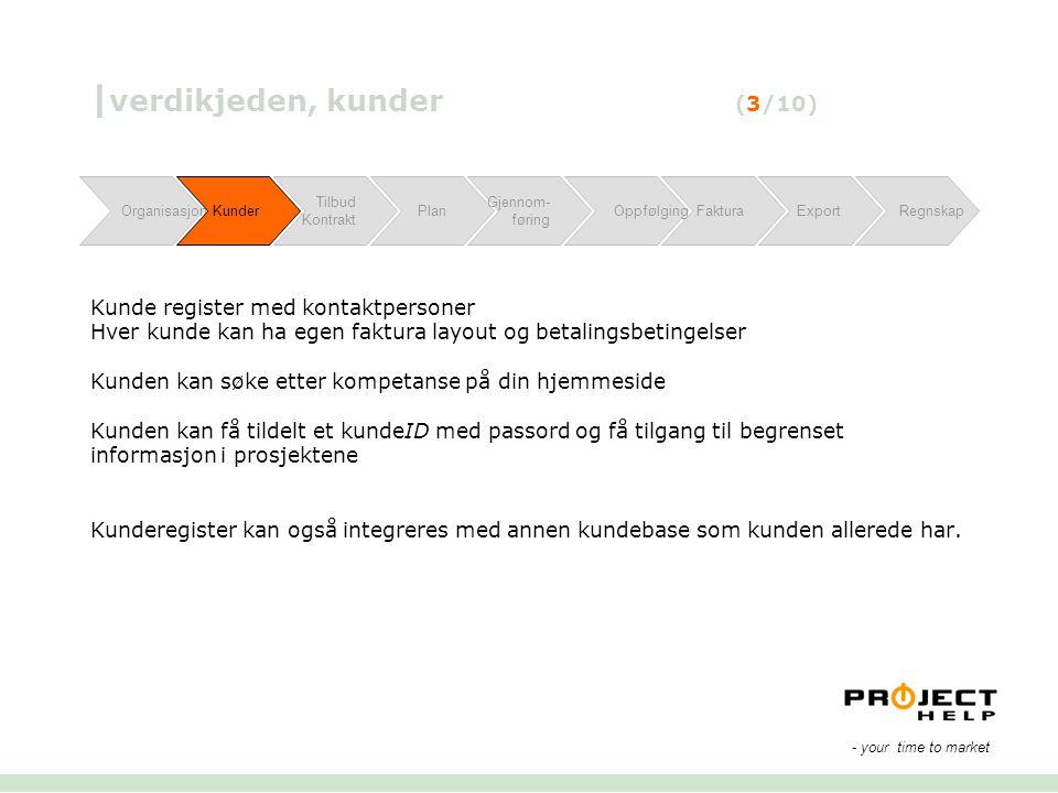 | verdikjeden, kunder (3/10) Kunde register med kontaktpersoner Hver kunde kan ha egen faktura layout og betalingsbetingelser Kunden kan søke etter ko