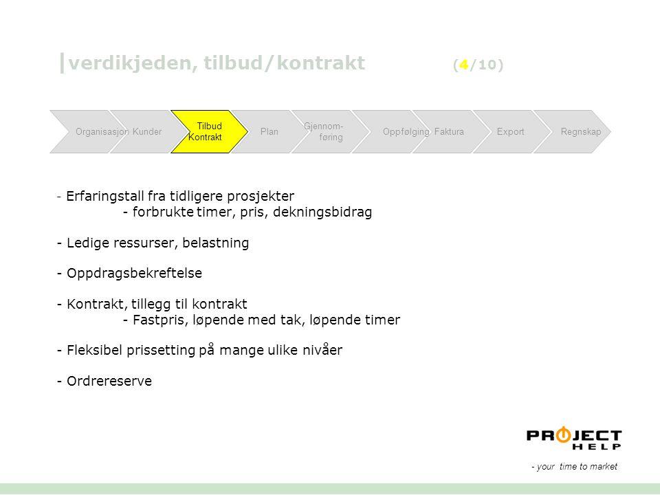 OrganisasjonKunderPlan Gjennom- føring OppfølgingFakturaExport Regnskap Tilbud Kontrakt | verdikjeden, tilbud/kontrakt (4/10) - Erfaringstall fra tidl