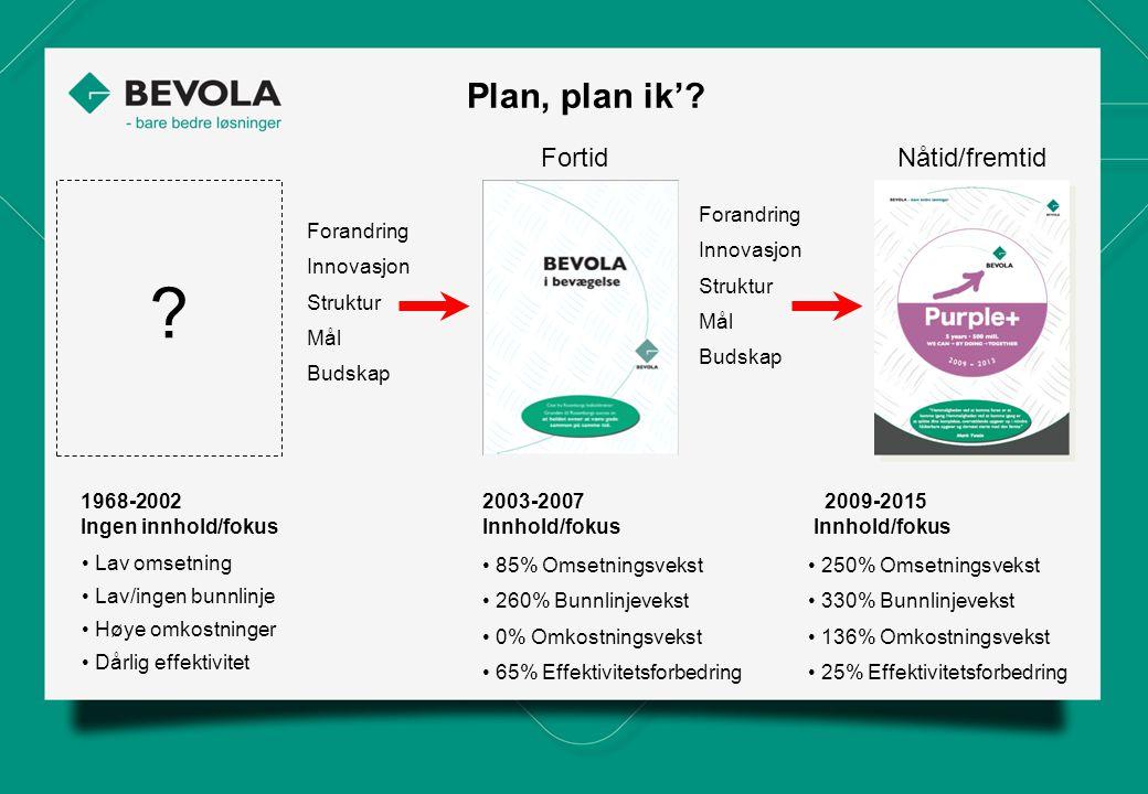 Plan, plan ik'? FortidNåtid/fremtid 1968-2002 Ingen innhold/fokus ? Forandring Innovasjon Struktur Mål Budskap Forandring Innovasjon Struktur Mål Buds