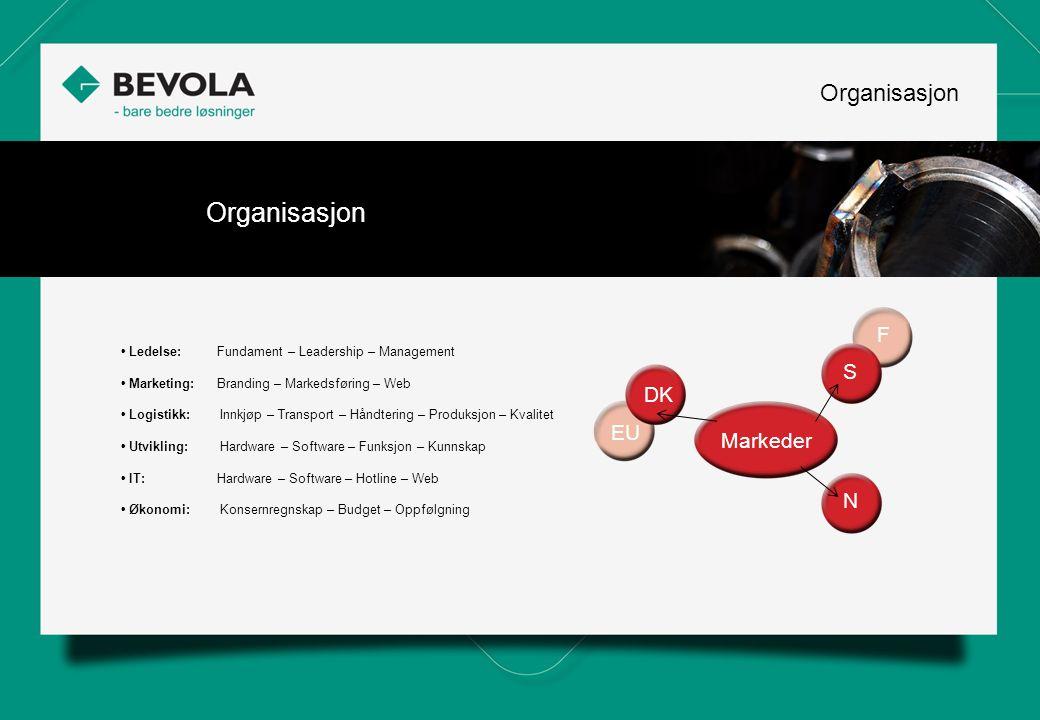 Organisasjon Markeder DK EU F S N • Ledelse: Fundament – Leadership – Management • Marketing: Branding – Markedsføring – Web • Logistikk: Innkjøp – Tr