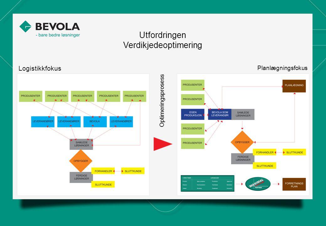 Utfordringen Verdikjedeoptimering Logistikkfokus Planlægningsfokus Optimeringsprosess Simply better solutions