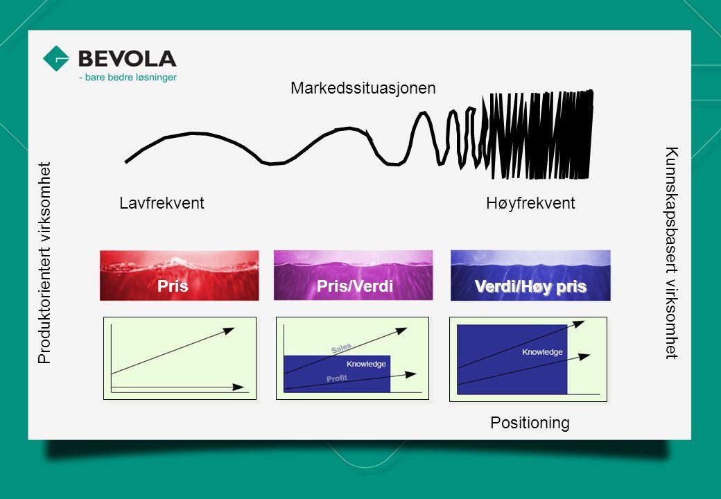 Markedssituasjonen LavfrekventHøyfrekvent Positioning Produktorientert virksomhet Kunnskapsbasert virksomhet PrisPris/Verdi Verdi/Høy pris