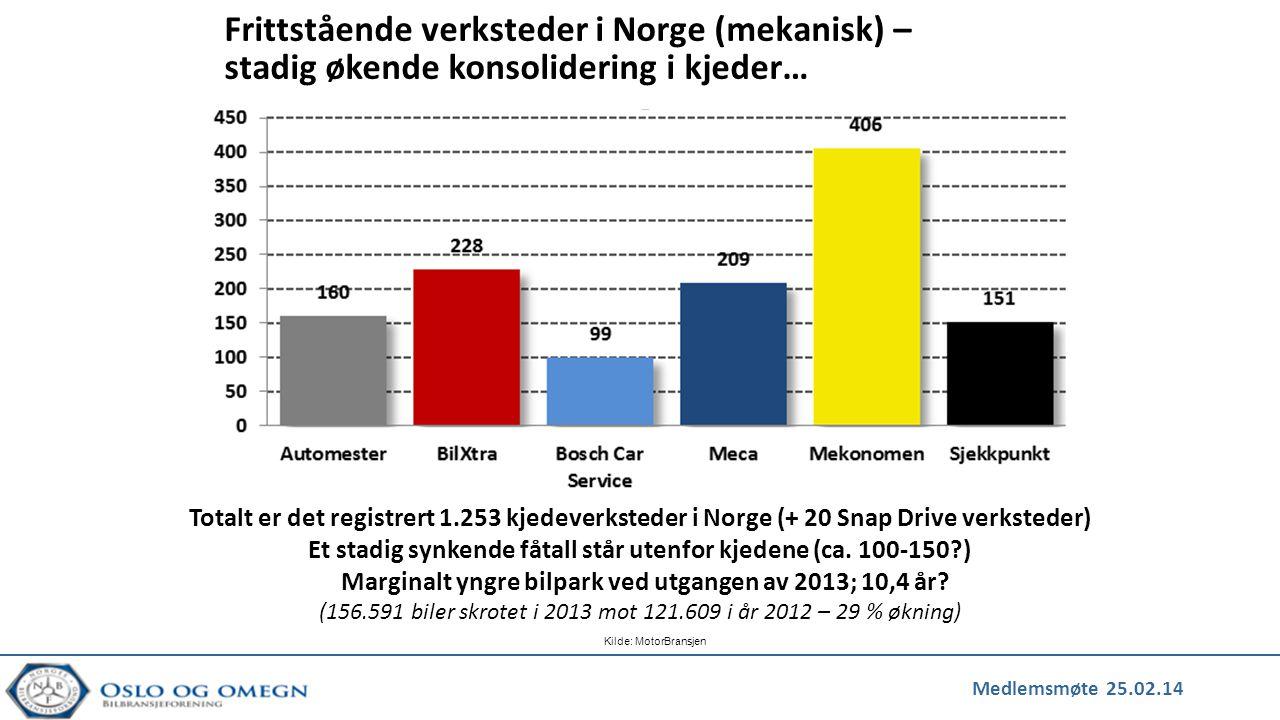 Medlemsmøte 25.02.14 Kilde: MotorBransjen Frittstående verksteder i Oslo – «kun» 43 verksteder (inkl.5 Snap Drive verksteder) Merkeverksteder dominerer fullstendig i Oslo, og står for mer enn 80 % av markedet Oslo har landets laveste antall biler pro capita, og landets laveste snittalder (8,2 år)