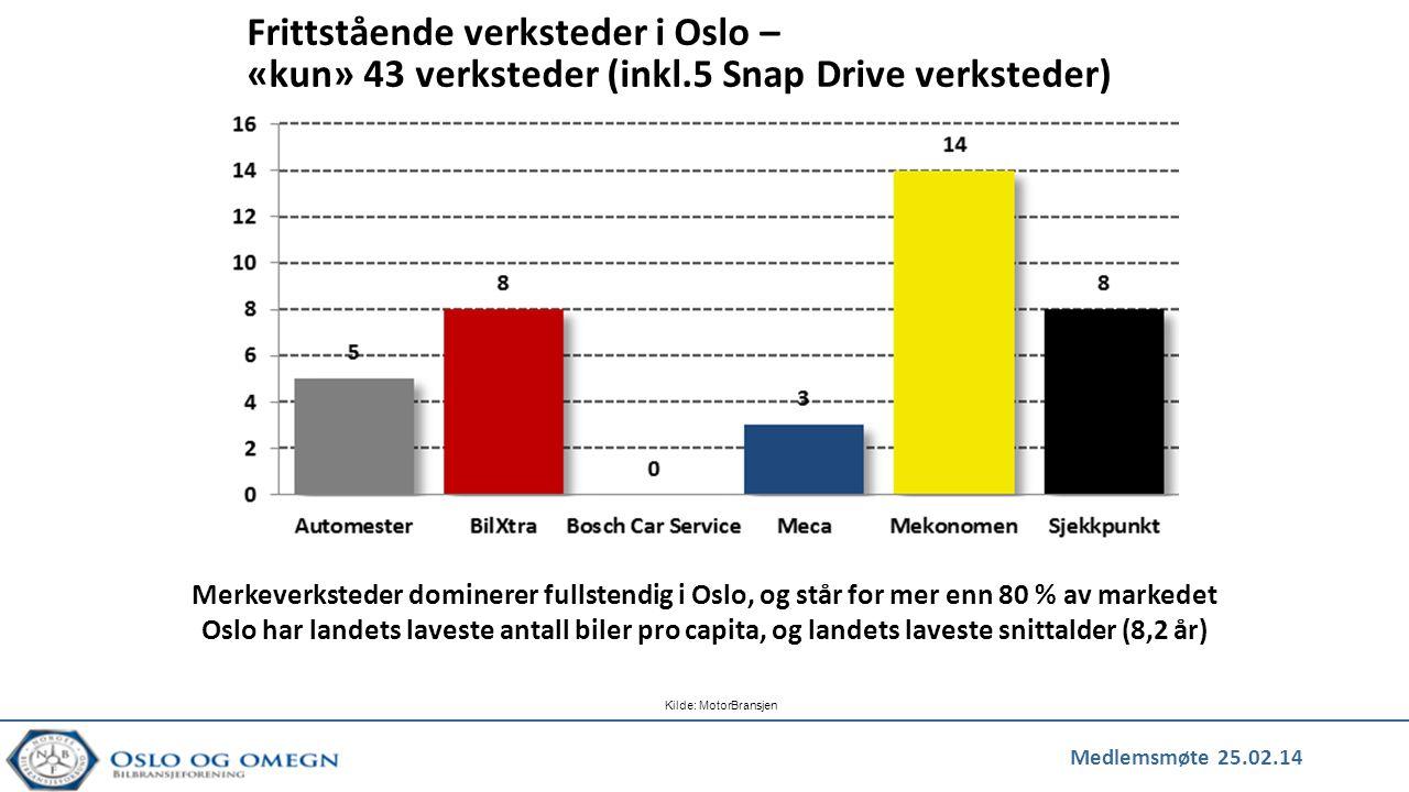 Medlemsmøte 25.02.14 Kilde: MotorBransjen Frittstående verksteder i Oslo – «kun» 43 verksteder (inkl.5 Snap Drive verksteder) Merkeverksteder dominere