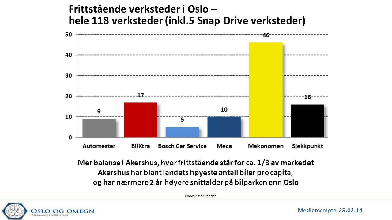 Medlemsmøte 25.02.14 Kilde: MotorBransjen Mer balanse i Akershus, hvor frittstående står for ca. 1/3 av markedet Akershus har blant landets høyeste an