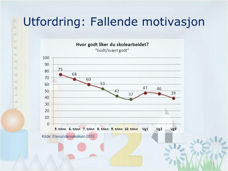 Utfordring: Fallende motivasjon Kilde: Elevundersøkelsen 2010 12