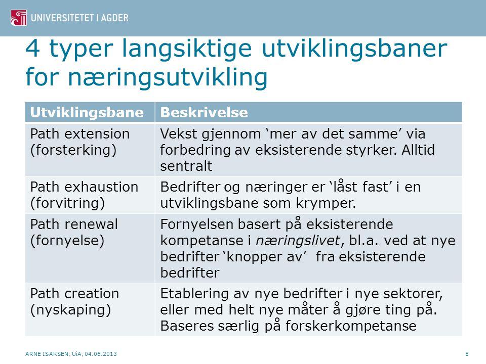 4 typer langsiktige utviklingsbaner for næringsutvikling UtviklingsbaneBeskrivelse Path extension (forsterking) Vekst gjennom 'mer av det samme' via f