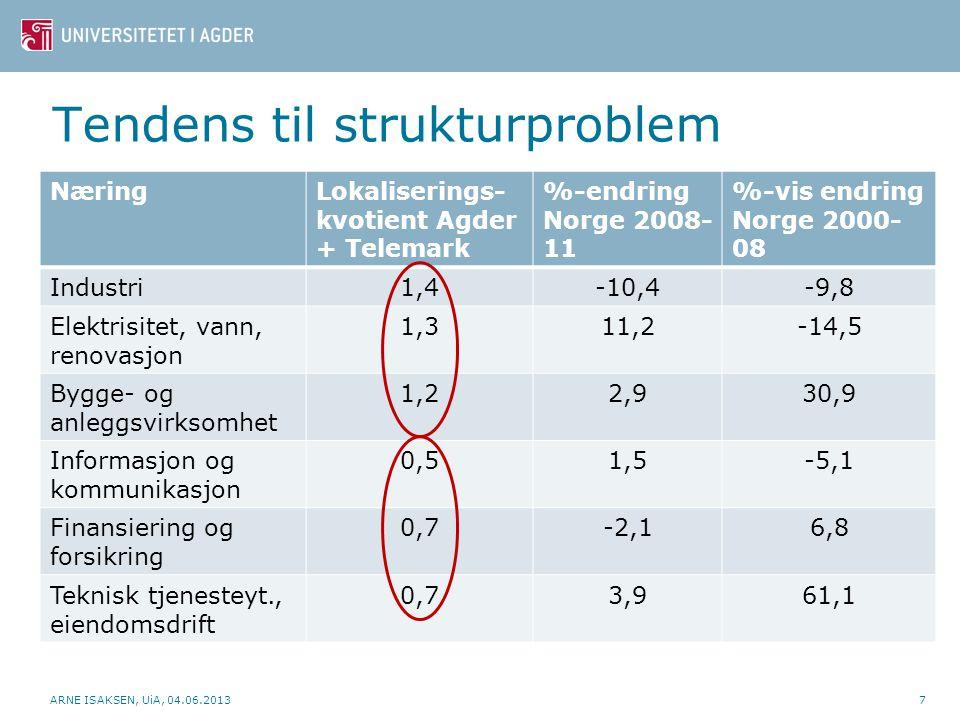 Tendens til strukturproblem NæringLokaliserings- kvotient Agder + Telemark %-endring Norge 2008- 11 %-vis endring Norge 2000- 08 Industri1,4-10,4-9,8 Elektrisitet, vann, renovasjon 1,311,2-14,5 Bygge- og anleggsvirksomhet 1,22,930,9 Informasjon og kommunikasjon 0,51,5-5,1 Finansiering og forsikring 0,7-2,16,8 Teknisk tjenesteyt., eiendomsdrift 0,73,961,1 ARNE ISAKSEN, UiA, 04.06.20138