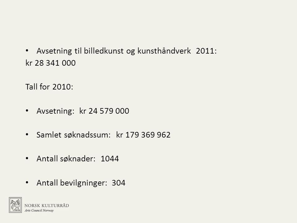 • Avsetning til billedkunst og kunsthåndverk 2011: kr 28 341 000 Tall for 2010: • Avsetning: kr 24 579 000 • Samlet søknadssum: kr 179 369 962 • Antall søknader: 1044 • Antall bevilgninger: 304