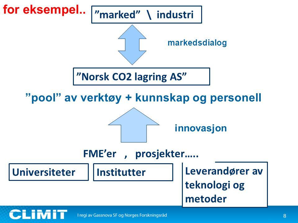 """8 """"Norsk CO2 lagring AS"""" Universiteter Leverandører av teknologi og metoder """"pool"""" av verktøy + kunnskap og personell Institutter """"marked"""" \ industri"""