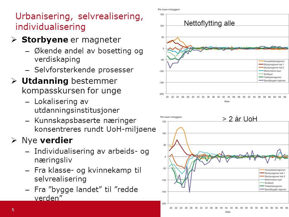 Kompetansearbeidsplassutvalget Norsk mal: To innholdsdeler - Sammenlikning Tips farger: KRDs fargepalett er lagt inn i malen og vil brukes automatisk