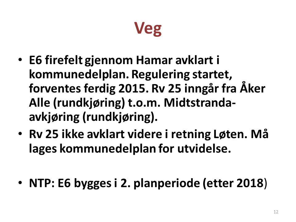 Veg • E6 firefelt gjennom Hamar avklart i kommunedelplan. Regulering startet, forventes ferdig 2015. Rv 25 inngår fra Åker Alle (rundkjøring) t.o.m. M