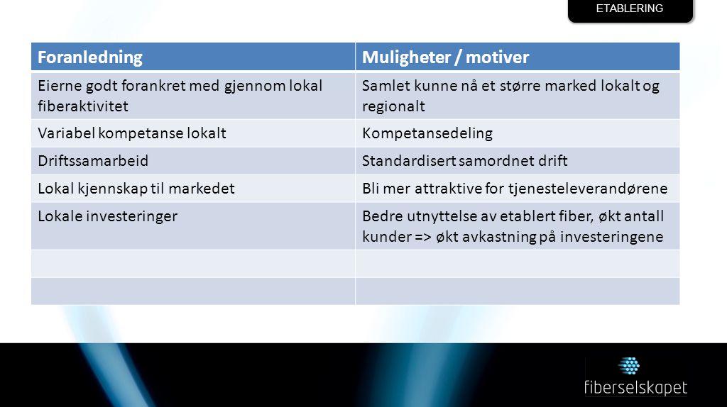 ETABLERING ForanledningMuligheter / motiver Eierne godt forankret med gjennom lokal fiberaktivitet Samlet kunne nå et større marked lokalt og regionalt Variabel kompetanse lokaltKompetansedeling DriftssamarbeidStandardisert samordnet drift Lokal kjennskap til markedetBli mer attraktive for tjenesteleverandørene Lokale investeringerBedre utnyttelse av etablert fiber, økt antall kunder => økt avkastning på investeringene