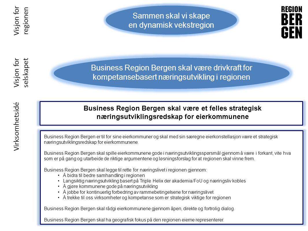 Prioriterte fokusområder for Business Region Bergen Næringsvennlig offentlig sektor Internasjonalisering Interkommunal koordinering og samarbeid Knytte sammen FoU, næringsliv og det offentlige Inngangsport for etablering Tiltrekke nye virksomheter og kompetanse til regionen og legge til rette for etablering Markedsføring Synliggjøring av regionen som et attraktivt sted å drive næring og bo Profilering av viktige næringer og FoU-miljøer i regionen Bistå ordførere/eiere med kunnskap og informasjon Bygge og utvikle nettverk Bidra til internasjonal synlighet av regionens virksomheter og kompetanse
