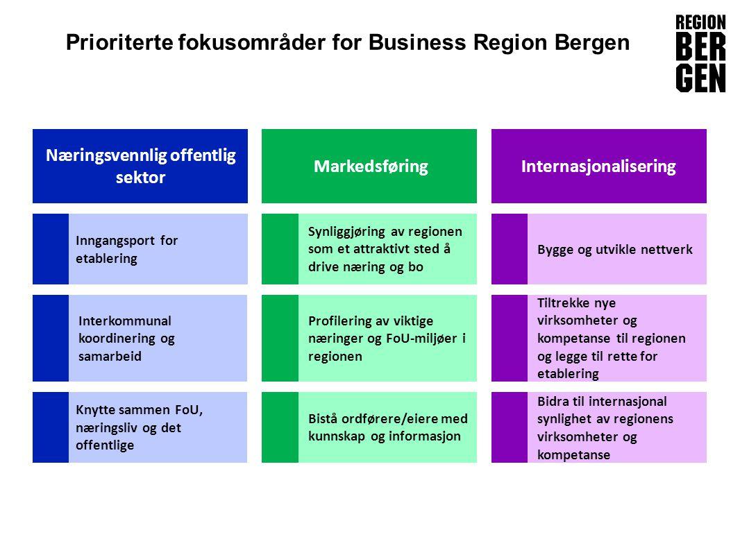 Prioriterte fokusområder for Business Region Bergen Næringsvennlig offentlig sektor Internasjonalisering Interkommunal koordinering og samarbeid Knytt