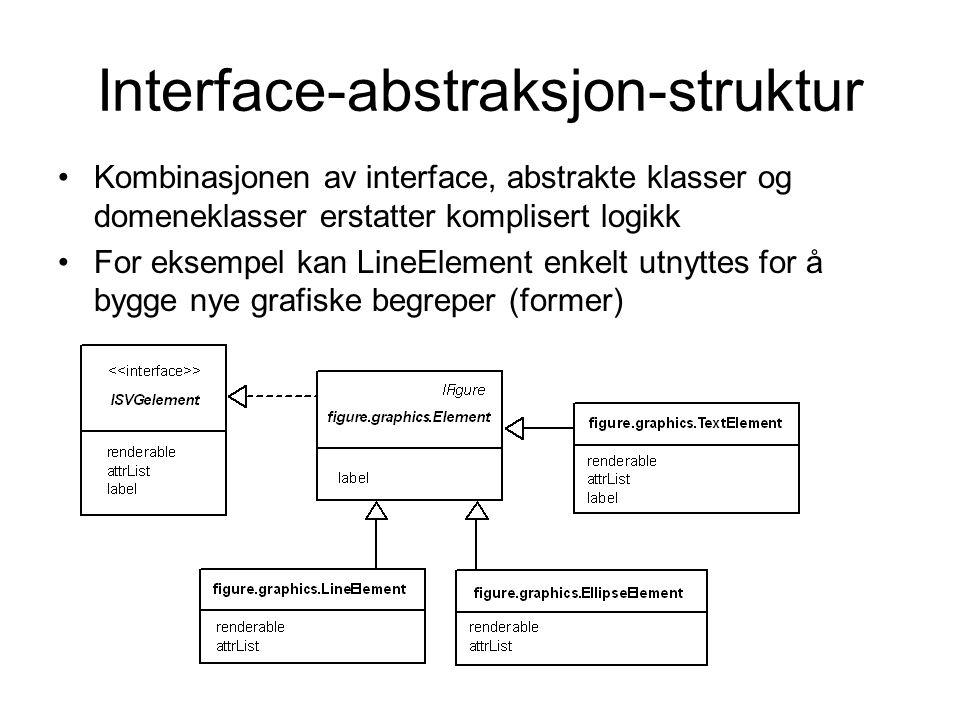 Interface-abstraksjon-struktur •Kombinasjonen av interface, abstrakte klasser og domeneklasser erstatter komplisert logikk •For eksempel kan LineEleme