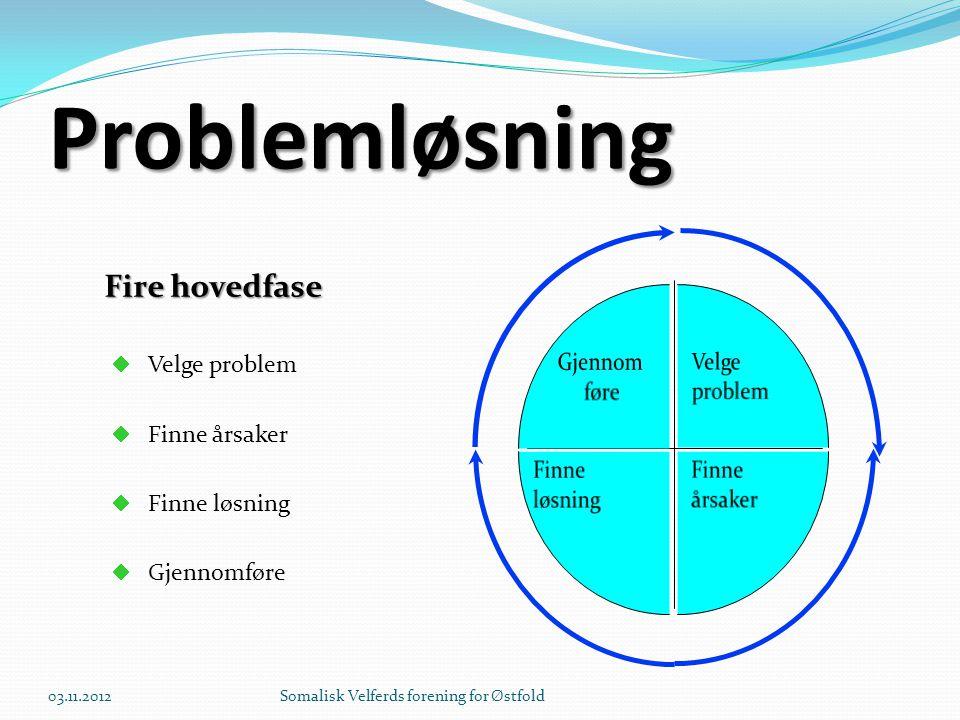 Problemløsning Fire hovedfase  Velge problem  Finne årsaker  Finne løsning  Gjennomføre Velge problem 03.11.2012Somalisk Velferds forening for Øst