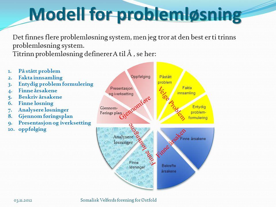 Modell for problemløsning Det finnes flere problemløsning system, men jeg tror at den best er ti trinns problemløsning system. Titrinn problemløsning