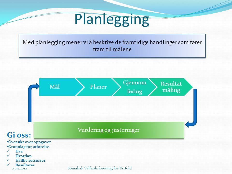 Planlegging Med planlegging mener vi å beskrive de framtidige handlinger som fører fram til målene MålPlaner Gjennom føring Resultat måling Vurdering