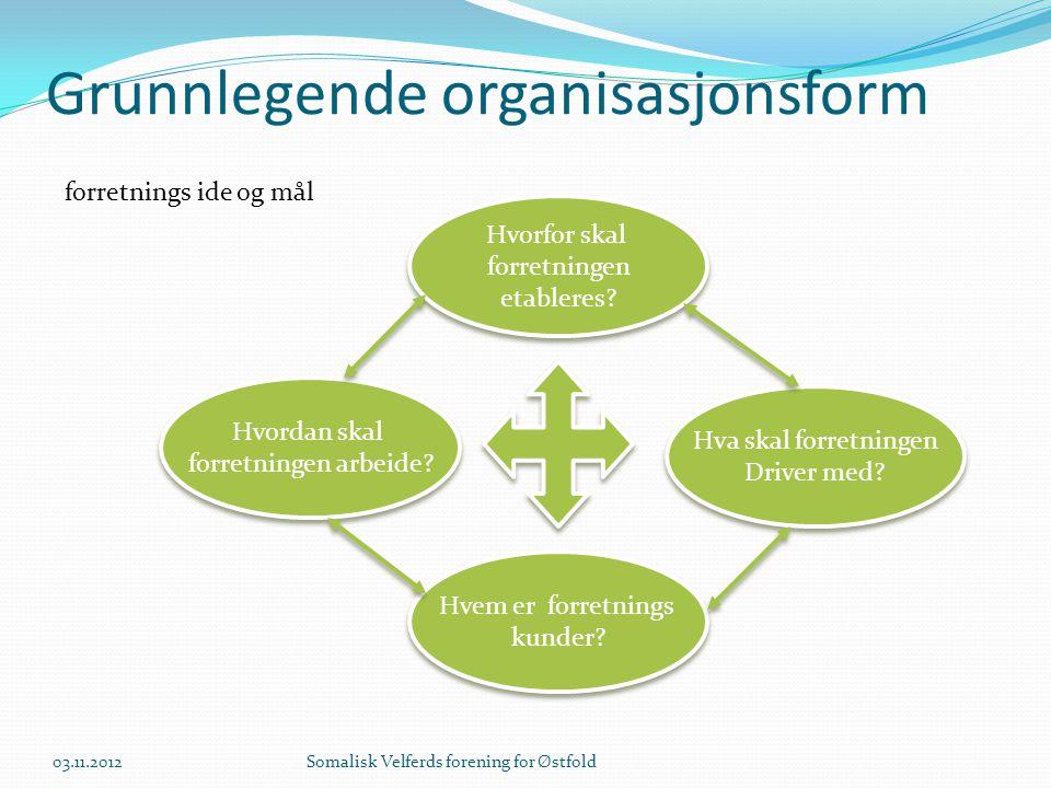 Grunnlegende organisasjonsform forretnings ide og mål Hva skal forretningen Driver med? Hva skal forretningen Driver med? Hvem er forretnings kunder?