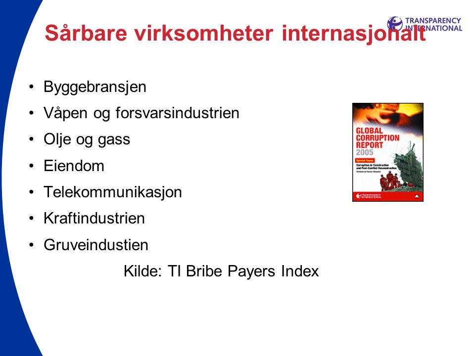 Sårbare virksomheter internasjonalt •Byggebransjen •Våpen og forsvarsindustrien •Olje og gass •Eiendom •Telekommunikasjon •Kraftindustrien •Gruveindustien Kilde: TI Bribe Payers Index