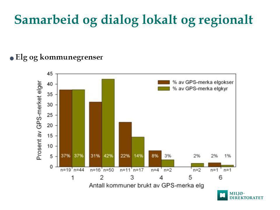 Samarbeid og dialog lokalt og regionalt  Elg og kommunegrenser