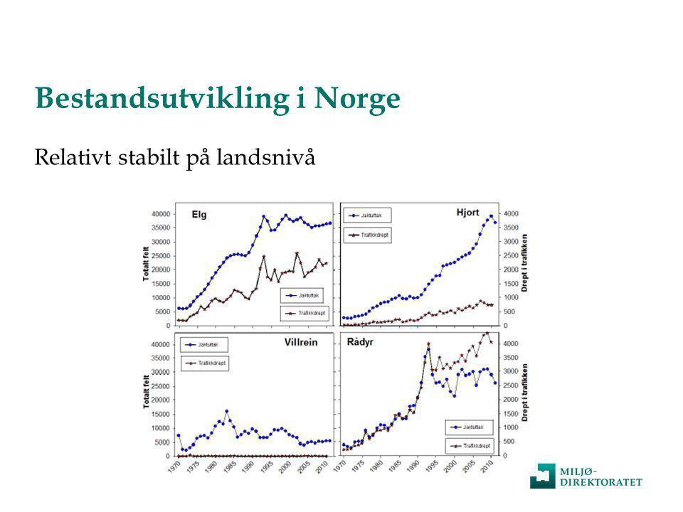 Samarbeid og dialog lokalt og regionalt  Trekkelg (N-Trøndelag) • Varierer mellom år • Varighet: 1-100 dager (snitt 20d) • Synkronisert av større snøfall over store områder