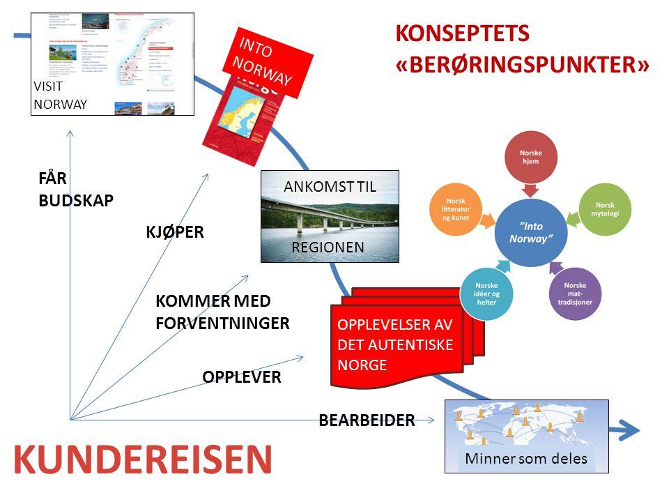 VISIT NORWAY INTO NORWAY ANKOMST TIL REGIONEN OPPLEVELSER AV DET AUTENTISKE NORGE Minner som deles KUNDEREISEN FÅR BUDSKAP KJØPER KOMMER MED FORVENTNI