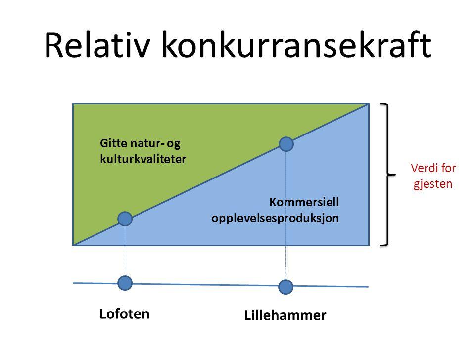 Relativ konkurransekraft Kommersiell opplevelsesproduksjon Gitte natur- og kulturkvaliteter Lofoten Lillehammer Verdi for gjesten