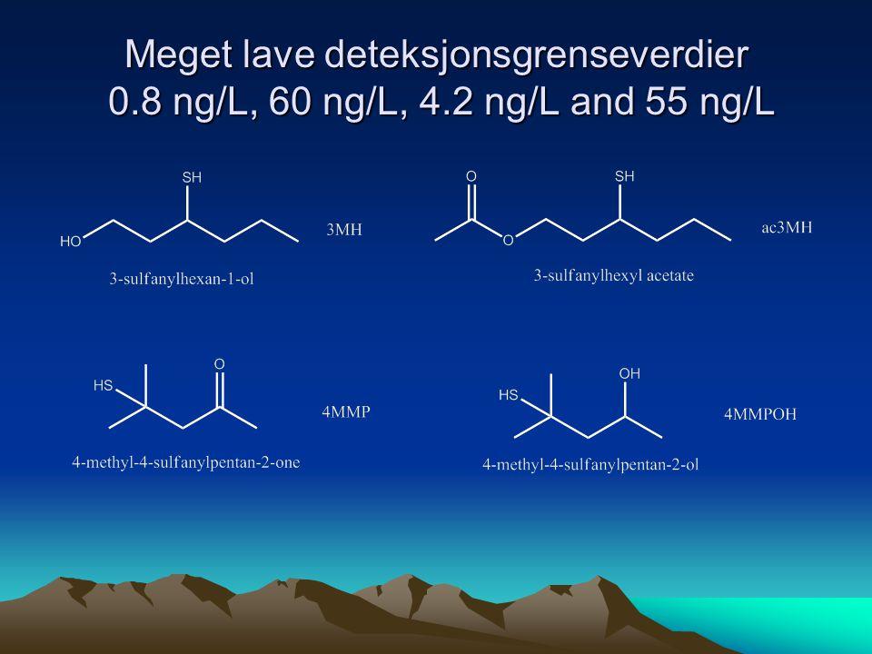 Meget lave deteksjonsgrenseverdier 0.8 ng/L, 60 ng/L, 4.2 ng/L and 55 ng/L