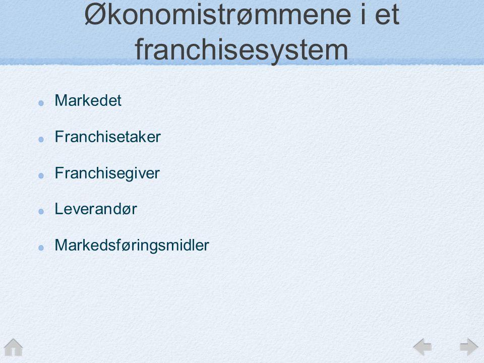 Økonomistrømmene i et franchisesystem Markedet Franchisetaker Franchisegiver Leverandør Markedsføringsmidler