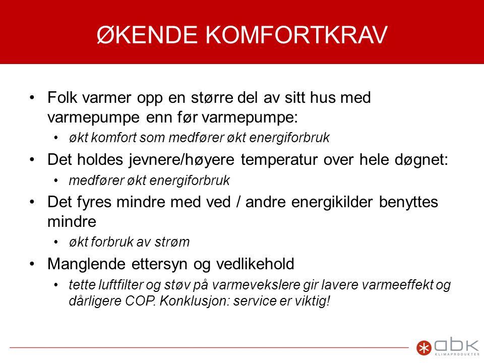 ØKENDE KOMFORTKRAV •Folk varmer opp en større del av sitt hus med varmepumpe enn før varmepumpe: •økt komfort som medfører økt energiforbruk •Det holdes jevnere/høyere temperatur over hele døgnet: •medfører økt energiforbruk •Det fyres mindre med ved / andre energikilder benyttes mindre •økt forbruk av strøm •Manglende ettersyn og vedlikehold •tette luftfilter og støv på varmevekslere gir lavere varmeeffekt og dårligere COP.