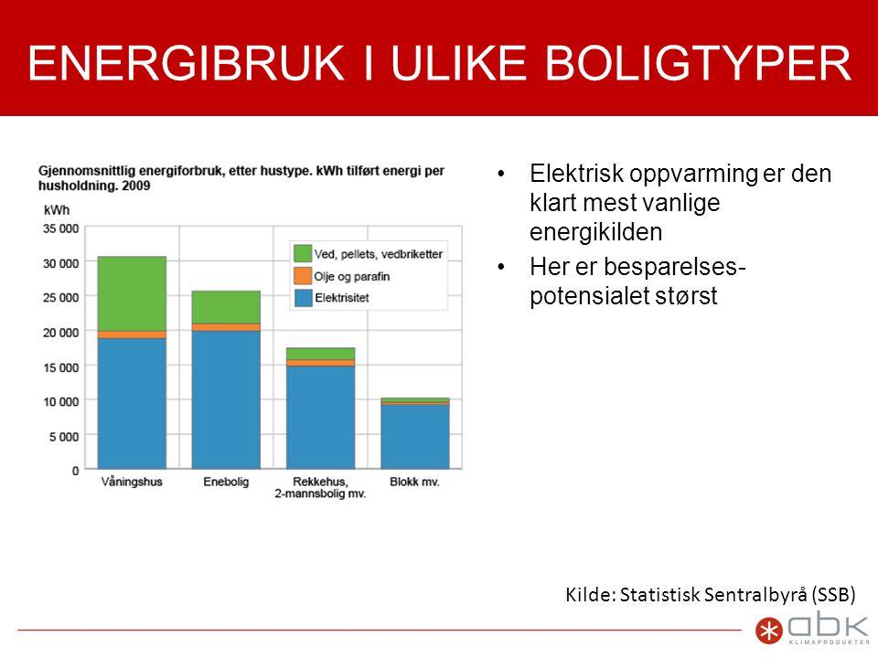 ENERGIBRUK I ULIKE BOLIGTYPER •Elektrisk oppvarming er den klart mest vanlige energikilden •Her er besparelses- potensialet størst Kilde: Statistisk Sentralbyrå (SSB)