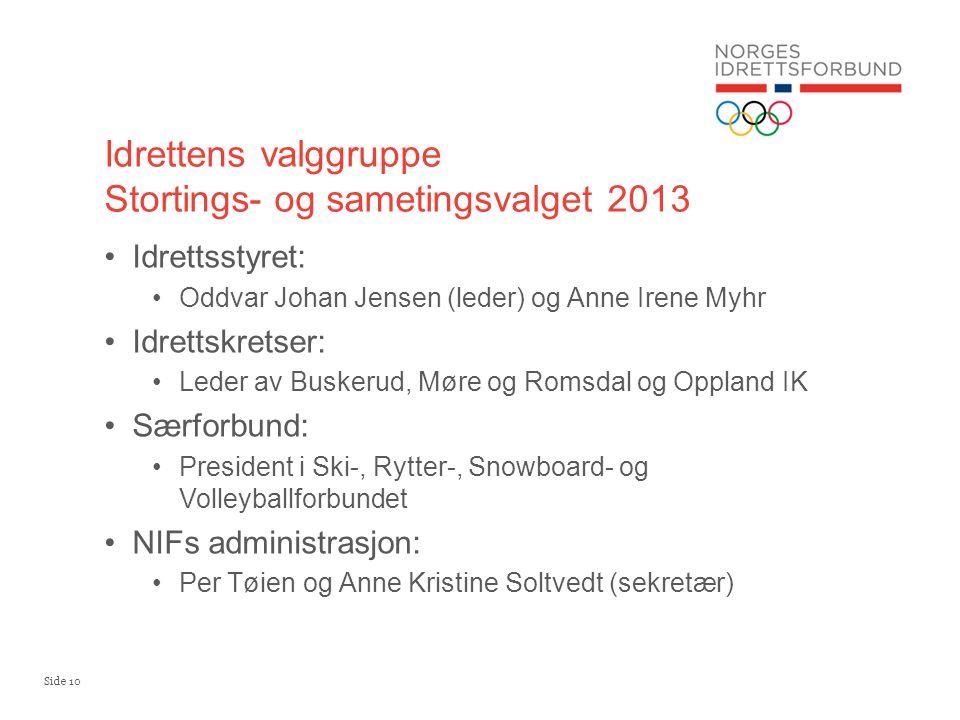 Side 10 •Idrettsstyret: •Oddvar Johan Jensen (leder) og Anne Irene Myhr •Idrettskretser: •Leder av Buskerud, Møre og Romsdal og Oppland IK •Særforbund