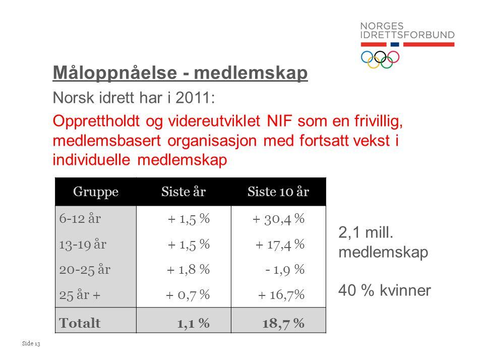 Side 13 Måloppnåelse - medlemskap Norsk idrett har i 2011: Opprettholdt og videreutviklet NIF som en frivillig, medlemsbasert organisasjon med fortsatt vekst i individuelle medlemskap Gruppe Siste årSiste 10 år 6-12 år+ 1,5 %+ 30,4 % 13-19 år+ 1,5 %+ 17,4 % 20-25 år+ 1,8 %- 1,9 % 25 år ++ 0,7 %+ 16,7% Totalt1,1 %18,7 % 2,1 mill.