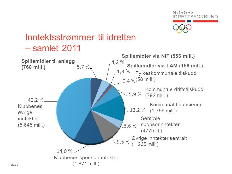 Side 19 Inntektsstrømmer til idretten – samlet 2011 Spillemidler til anlegg (768 mill.) Spillemidler via NIF (556 mill.) Spillemidler via LAM (156 mil