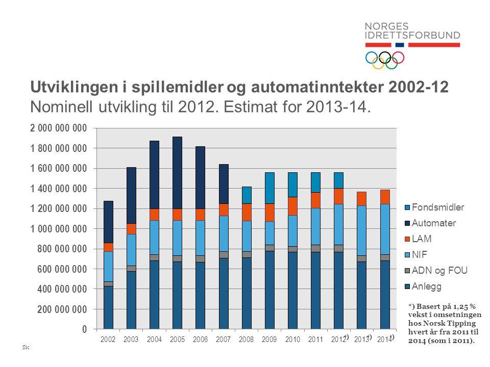 Side 21 Utviklingen i spillemidler og automatinntekter 2002-12 Nominell utvikling til 2012. Estimat for 2013-14. *) Basert på 1,25 % vekst i omsetning