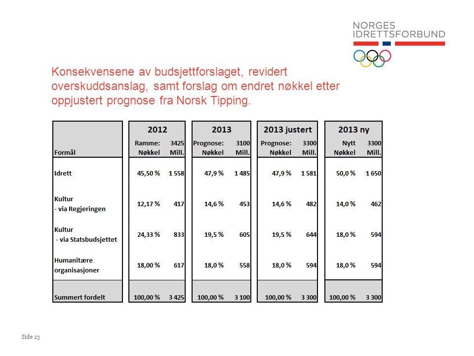 Side 23 Konsekvensene av budsjettforslaget, revidert overskuddsanslag, samt forslag om endret nøkkel etter oppjustert prognose fra Norsk Tipping.