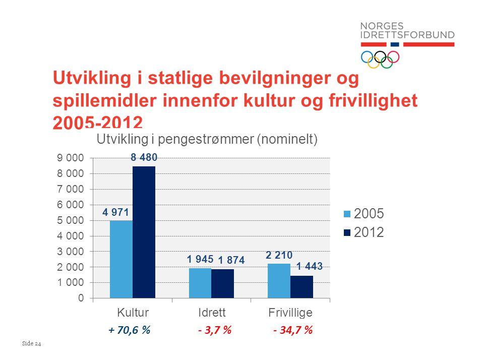 Side 24 Utvikling i statlige bevilgninger og spillemidler innenfor kultur og frivillighet 2005-2012 + 70,6 %- 3,7 %- 34,7 %